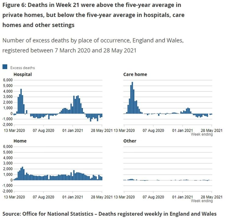 The majority of deaths Covid deaths registered in England and Wales (63 per cent) occurred in hospitals, with 23 per cent happening at home and 11 per cent in care homes