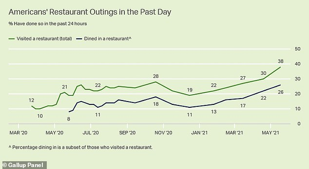 More Americans are visiting restaurants - both getting takeout and dining in