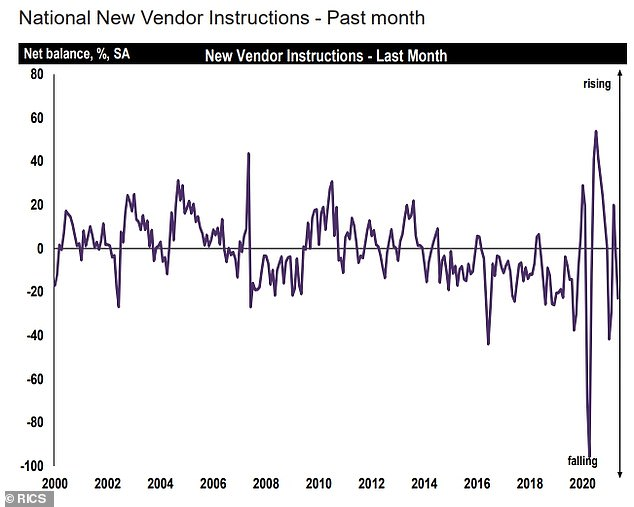 Rics' chart shows a drop in new homes coming to the market, with the reading below zero