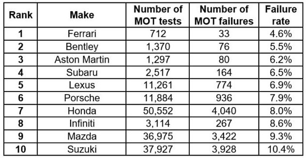 Top 10 brands with lowest MOT failure rate in 2020 of cars aged three years old and with a minimum of 500 tests conducted throughout the year