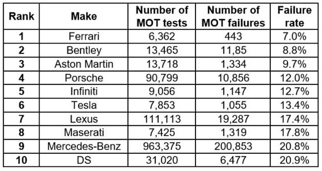 Top 10 brands with lowest MOT failure rate in 2020 of cars aged three to 15 years old and with a minimum of 5,000 tests conducted throughout the year