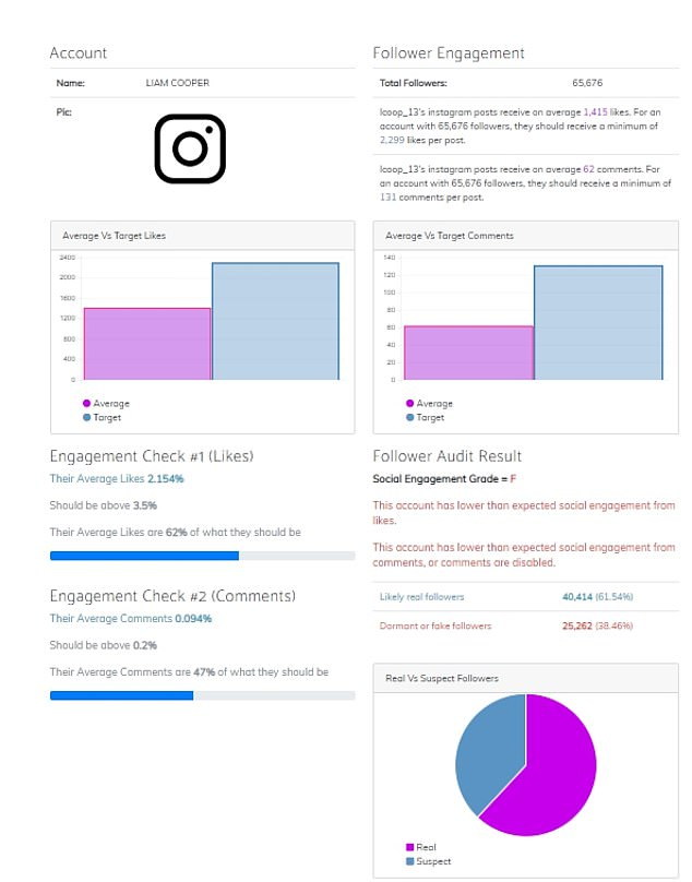 Stats:Liam's account receives on average 1,415 likes per post. For an account with 65,676 followers, his posts should get a minimum of 2,299 likes per post, according toFakeCheck.co