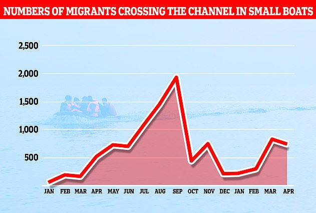 0 Channel migrants have arrived in the UK in the past week, while at least 4,300 have landed in the country this year so far. The annual total is expected to exceed the 8,400 who made the journey in 2020