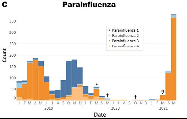 Parafluenza cases rose by over 400% when Texas lifted masking and social distancing requirements in March