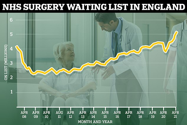 Damning figures yesterday showed the list of people waiting for treatment has breached 5million for the first time ever