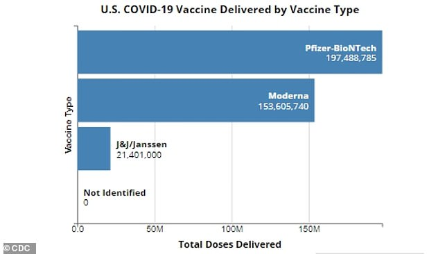 J&J has delivered 21.4 million doses of its COVID-19 vaccine to the U.S., but only half have been administered compared to 129 million people fully vaccinated with Pfizer and Moderna shots