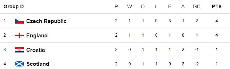 Croatia face Scotland in awinner-takes-all Group D fixture at Hampden Park tonight