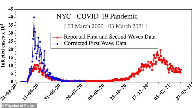 In late March and early April, the official case counts of COVID-19 were anywhere between 50% to 300% higher than official totals, as lack of testing and contact tracing led to many cases going unrecorded