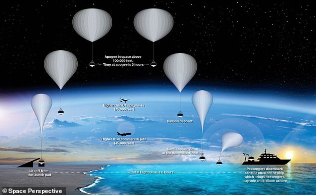 The entire trips, from launch to the stratosphere to landing, will take a total of six hours to complete – two hours is spent in the stratosphere