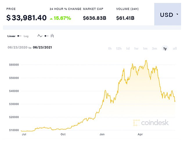Bitcoin remained nearly 50% off its peak price in May, but found support at $30,000