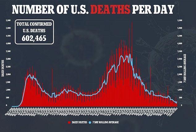 More than 602,000 COVID-19 deaths have been recorded in the U.S., more than any country on earth