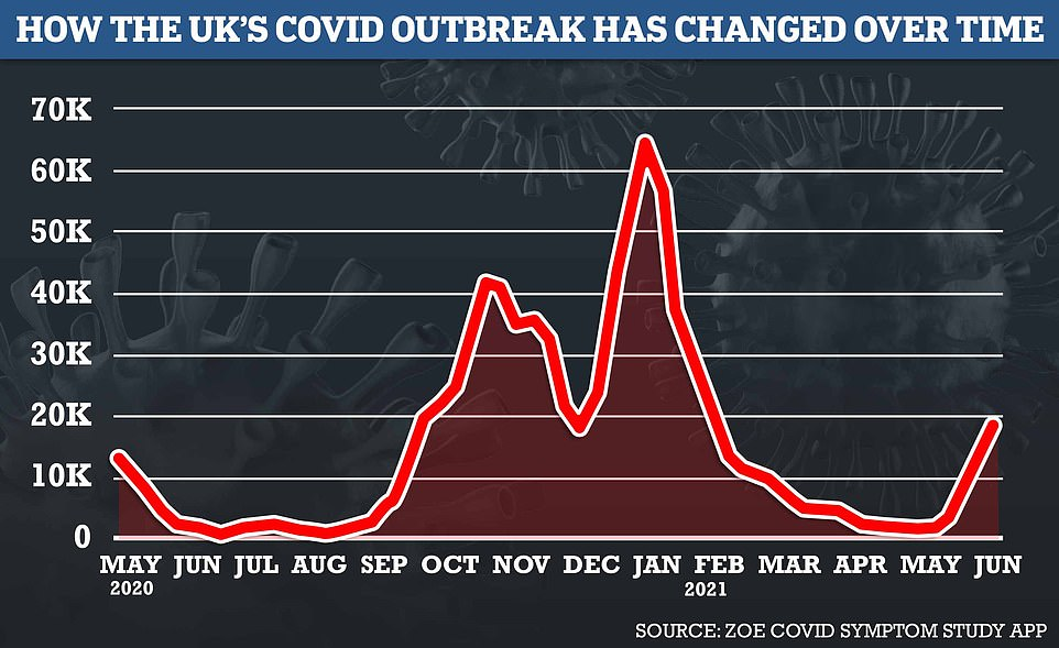 The UK is now recording 19,122 cases each day, which equates to 1 in 264 people, according to the ZOE Covid symptom study. The data shows that around 15,099 of these cases are in unvaccinated people, while 4,023 are in people who have had the vaccine