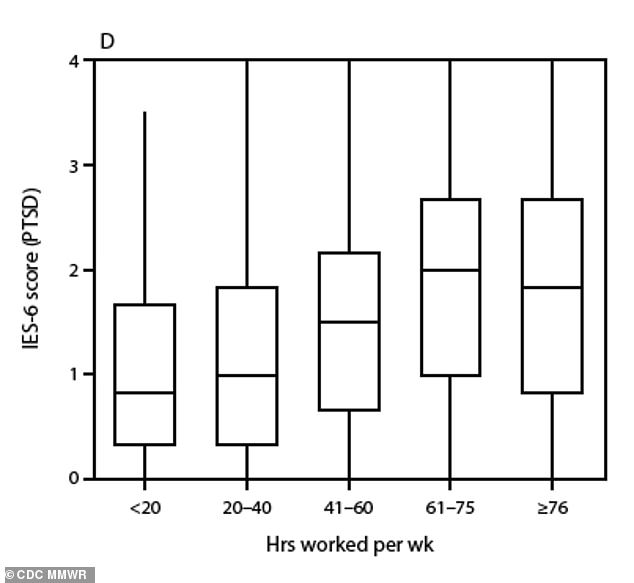 Public health workers who were age 29 or younger, worked more than 60 hours a week (above) or couldn't take time off were the most likely to report symptoms