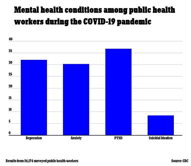 A new CDC report found that 36.8% of public health workers were experiencing PTSD, 32% were experiencing depression, 30.3% reported anxiety and 8.4% reported suicidal ideation