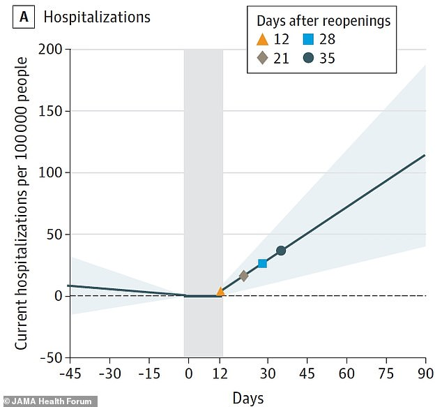 Hospitalizations increased by 25% around two weeks after lockdown orders were rescinded and 50% four weeks later (above)