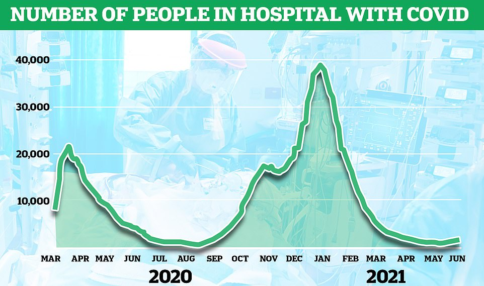 Currently the number of people in hospital with Covid in the UK's stands at around 1,505, a similar level to the numbers seen in April