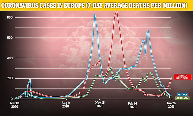 German officials pushing hard to convince other countries to quarantine all UK arrivals ¿ even those who¿ve been vaccinated