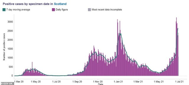 This graph shows the number of cases recorded every day in Scotland (purple bars) by the date the test was taken. Experts say this is more reliable because it is not affected by fluctuations in the number of tests that can be processed daily. The graph also shows the daily average for the number of positive tests (green line). Scotland's cases are doubling every six days at the moment and are higher than the peak of the second wave