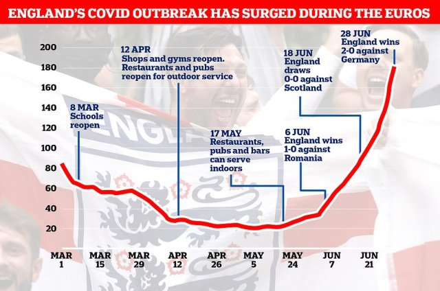England's Covid cases (red line) have also spiralled since the Indian variant was seeded in the country.