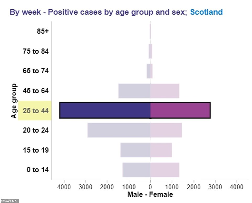 Around two thirds of new Covid cases in 25 to 44-year-olds in Scotland are among men (blue bar) which Professor Stephen Reicher, who advises the UK and Scottish Governments, said showed the rise was a result of the football