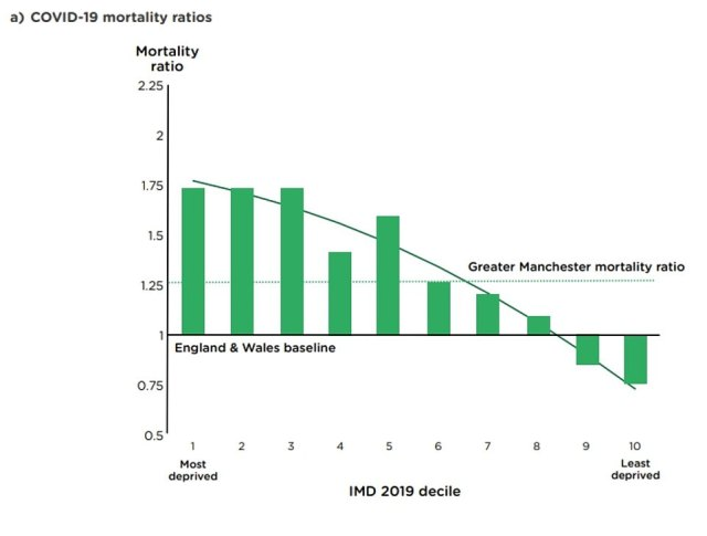 The graph shows the by deprivation, comparing Greater Manchester with the number expected on the basis of COVID-19 mortality rates (age- and sex-specific) in England and Wales. Overall, COVID-19 mortality in Greater Manchester was 25 percent higher than the England and Wales average between March 2020 and January 2021, with wide inequalities in mortality across deprivation deciles. Mortality ratios in Greater Manchester were equally high in the three most deprived deciles and then decreased as the level of deprivation decreases. In the two least deprived areas, mortality from COVID-19 was lower than the England and Wales average over the same period, but in all other deciles COVID-19 mortality in Greater Manchester was greater than the England and Wales average.