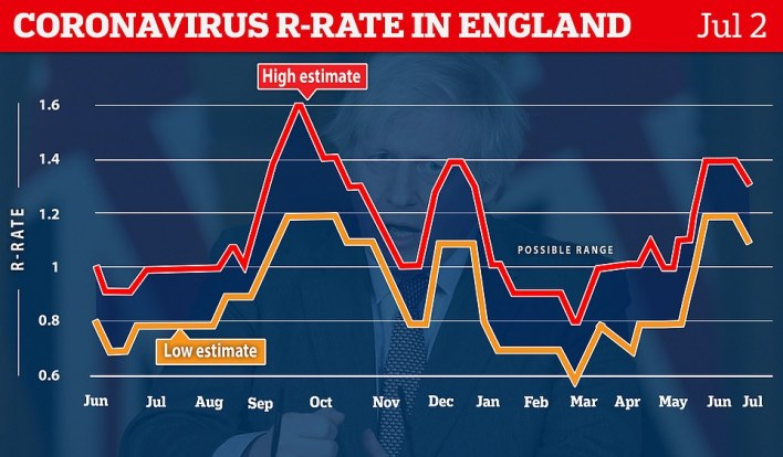 For every 10 people infected with Covid, they will pass it on to between 11 and 13 others. The R rate measurement is a couple of weeks out of date and the drop may reflect the slowing down in the epidemic seen last month