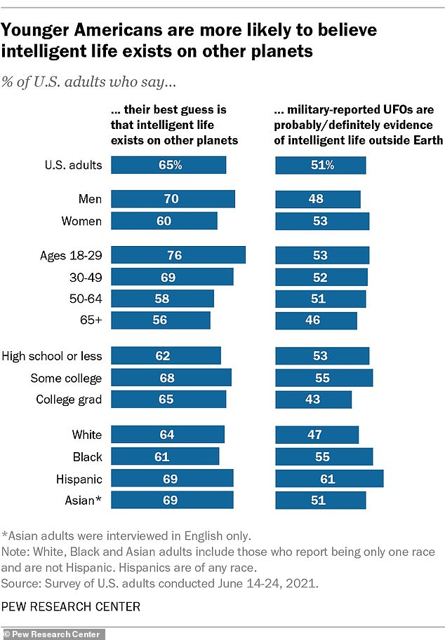 65 percent of respondents believe that extraterrestrials exist on other planets, a similar figure to a survey released by CBS News in May