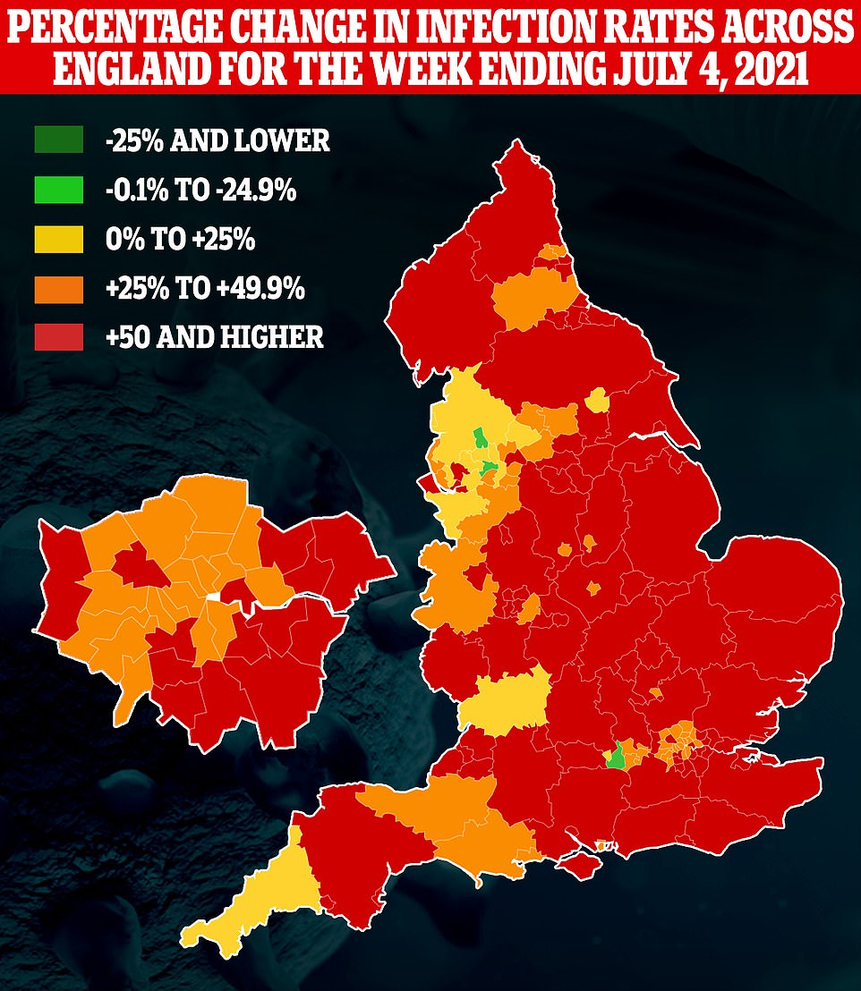 PHE's weekly update also revealed that every local authority in England saw a rise in Covid infections last week except three, as the third wave of infections continues to surge. The three areas where infections dropped were Blackburn with Darwen, where there is a suggestion the outbreak may have already peaked after it was hit hard by the Indian variant, Wokingham and Salford