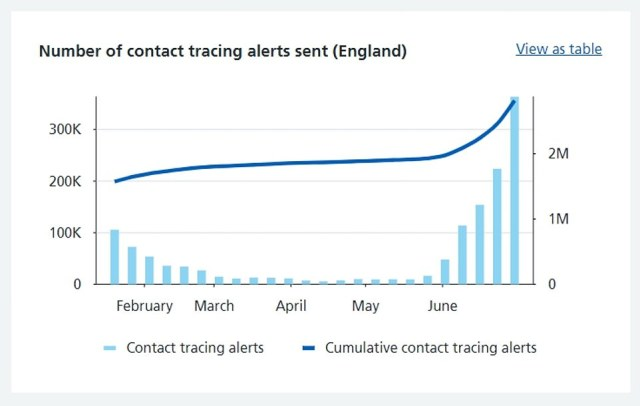 The number of contact tracing alerts has been spiking as the Delta variant fuels an increase in cases, figures show