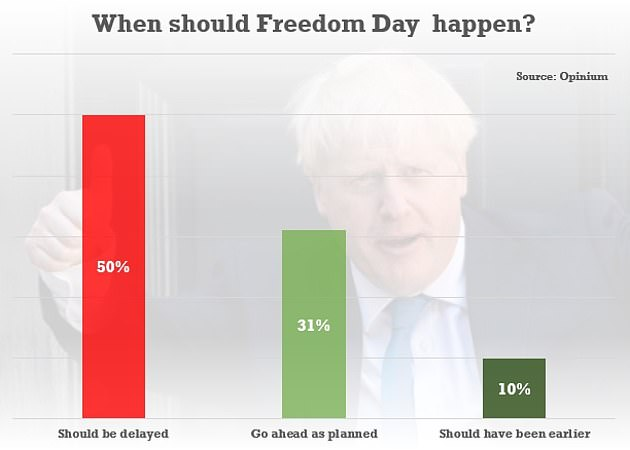 Research by Opinium found half would prefer the unlocking slated to happen a week tomorrow to be delayed