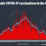Covid US: Biden administration has 'run out of ideas' to get more people vaccinated 💥👩💥