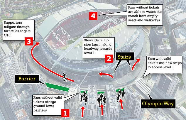 How Wembley was stormed: Ticketless fans rushed barriers, scaled stairs and barged gates into the ground