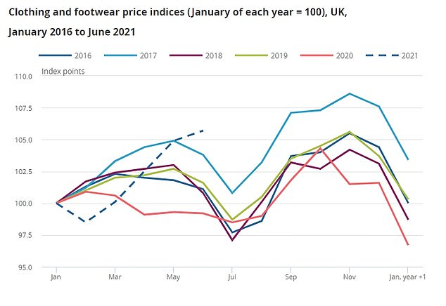 Clothing is among the goods that have seen a sharp increase in prices over recent months