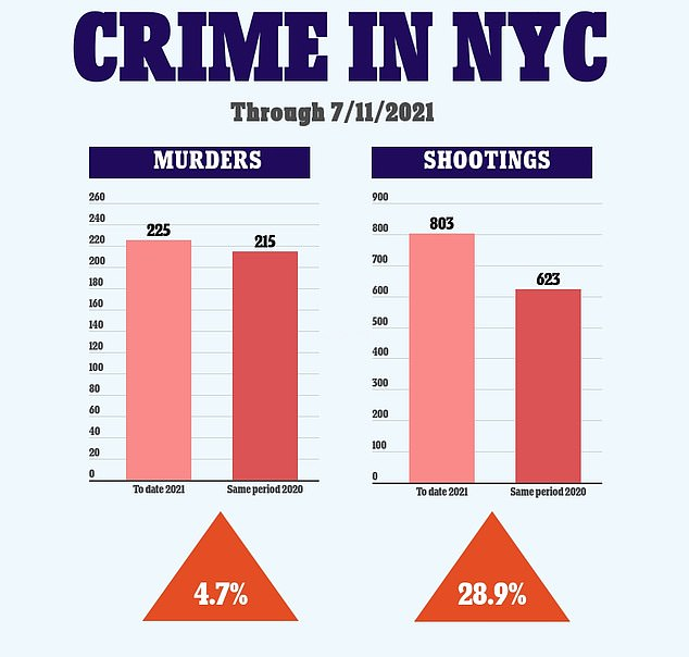 NYPD data shows crime in the Big Apple has surged so far in 2021 compared to the same period in 2020