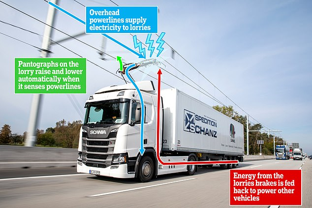 Cabinet ministers announced plans to fit UK motorways with overhead electric wires that power e-Trucks and charge them