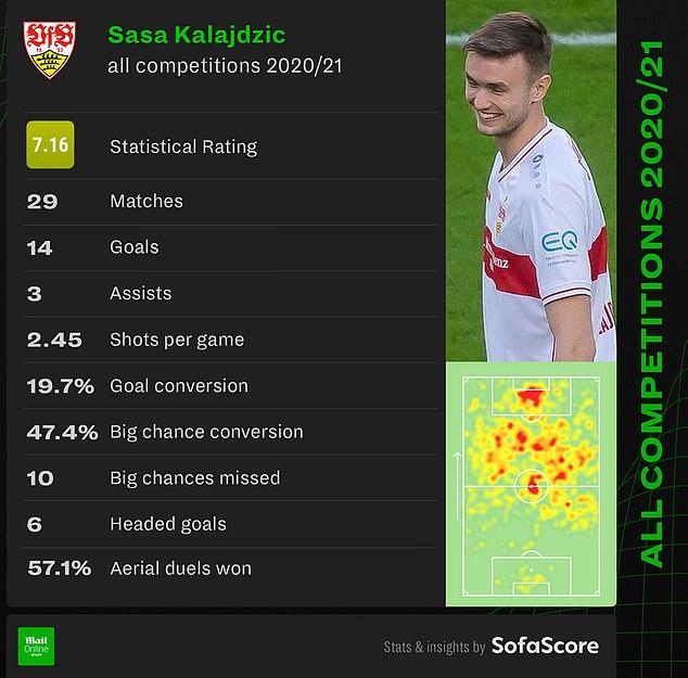 Kalajdzic had a great season for Stuttgart last season - image provided by sofascore.com