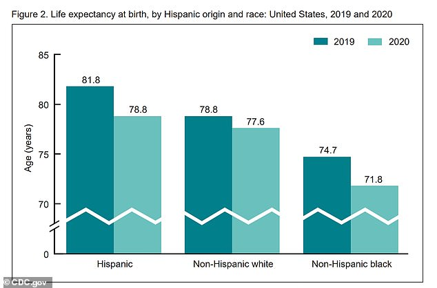 Hispanic Americans saw a decline of three years and black Americans saw 2.9 years bit white Americans saw a drop of just 1.2 years