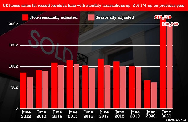 HM Revenue and Customs (HMRC) said an estimated 213,120 sales took place in June. Pictured:Chart shows that the non-seasonally adjusted and seasonally adjusted transactions rose in June 2021. They are the highest transactions in June during the previous 10 years