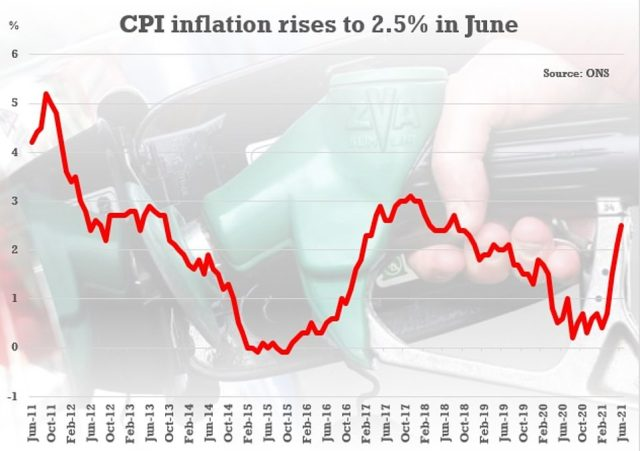 A 3 per cent rise for NHS staff would be above the latest rate of CPI inflation - although it has been rising fast