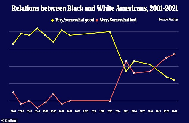 At it's height, 70percent of white and black Americans said there was a positive relationship in 2013. It quickly eroded since