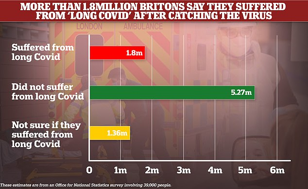 Office for National Statistics estimates showed 3.6 per cent of people said they had suffered from long Covid, the equivalent of 1.8million (red bar). A further 2.6 per cent said they were not sure whether they had the condition, or 1.36million (yellow bar). The ONS estimated more than 8million people in Great Britain have caught the virus since the pandemic began