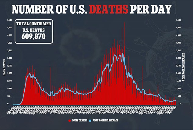 Deaths have remained relatively stable with 397 recorded on Wednesday and a 7-day moving average of 249