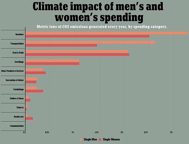 Men contribute more to climate change than women by buying goods with a larger carbon footprint