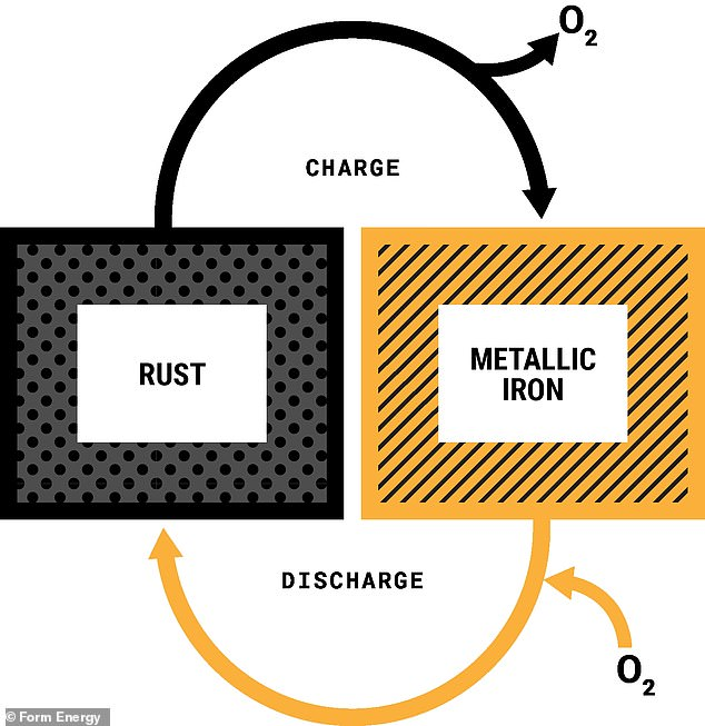 It is made of iron, one of the most abundant elements on Earth, and works by breathing oxygen, converting iron into rust and turning rust back into iron.