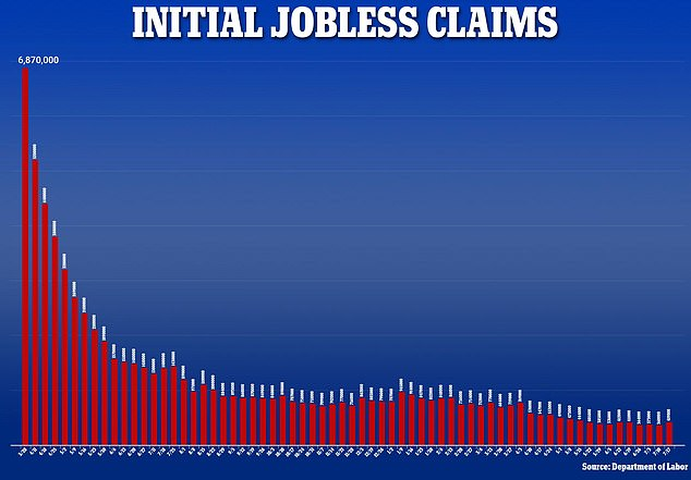 These numbers show the weekly number of people claiming unemployment for the first time. It skyrocketed in March 2020 when the world came to a standstill and has decreased gradually since then but for the week ending July 17, it jumped to 419,000 - the highest in two months