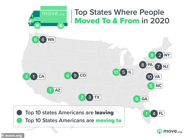 Florida was the number one destination for Americans moving during the pandemic, according to a study by Move.org, while New York was the second most popular place Americans wanted to leave.
