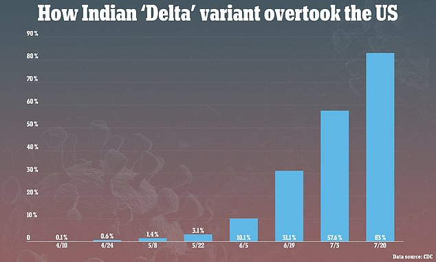 It explains how the Delta variant has so quickly overtaken the U.S. going from 10% of all cases in mid-June to 83.2% of all new infection by mid-July