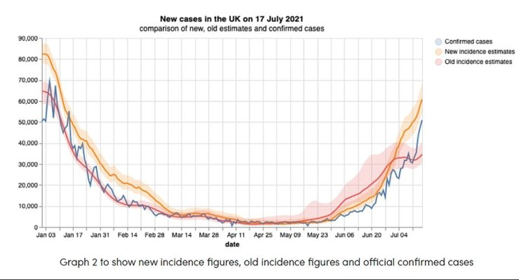 The symptom study has changed how it calculates daily infections because of the low number of contributors who are not vaccinated. The above graph shows how infections would change using the old calculation (red line), how they think they are changing now (orange line) and the number of cases reported by the Department of Health (blue line)