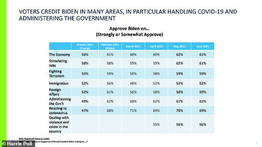 Biden's approval rating on immigration comes despite apparent discontent in Harris' handling of the border crisis, according to numbers from just before her southern border visit (pictured July 22)
