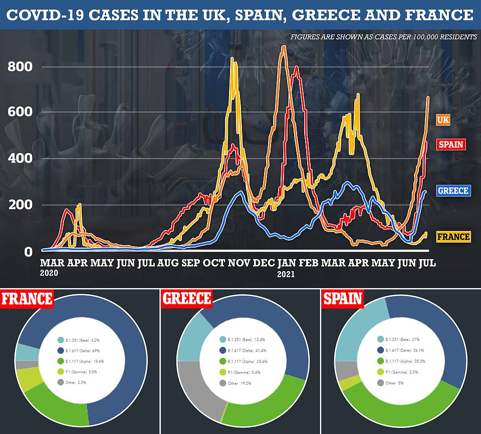 Experts were baffled over why France was singled out, given its outbreak isn't spiralling anywhere near as quickly as it is in the other holiday hotspots of Spain and Greece — where the vaccine-resistant strain is understood to be more prevalent. Data collated by European health chiefs show the South African variant, as it is also known, was behind just four per cent of all cases in France last week. For comparison, its prevalence was five times higher in neighbouring Spain, where it made up slightly more than a fifth of all new infections. The variant was also more common in Greece (13.4 per cent)